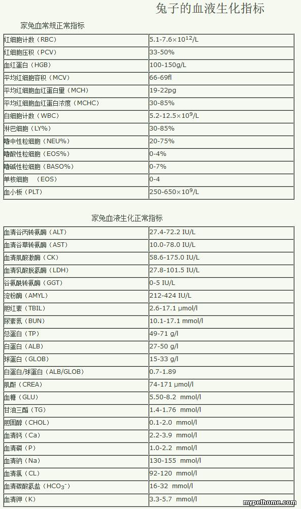 兔子的血液生化指标_烟台宠物医生王_新浪博客.png