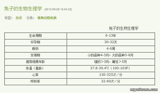 兔子的生物生理学_烟台宠物医生王_新浪博客.png